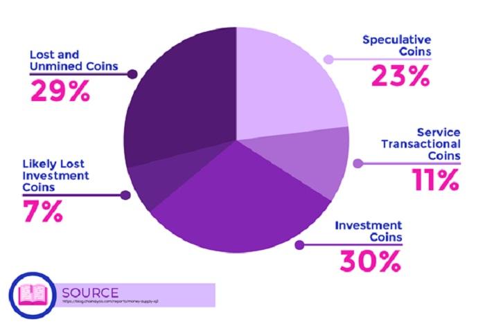 Invertir en oro y bitcoin?