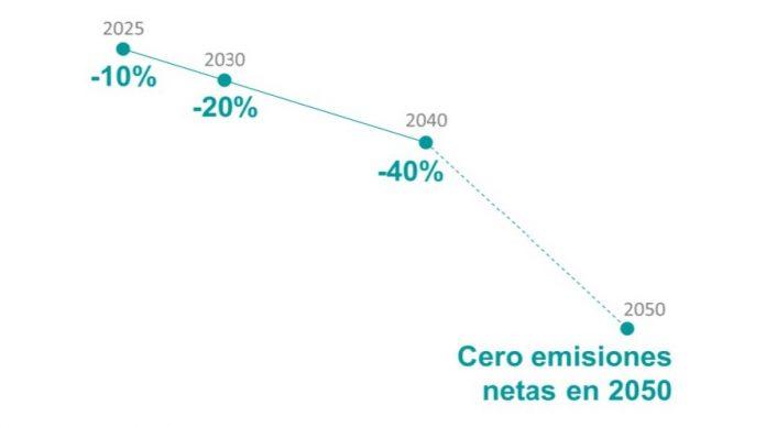 cero emisiones 2050