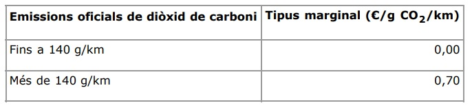 GEneralitat Impuesto CO2 N1