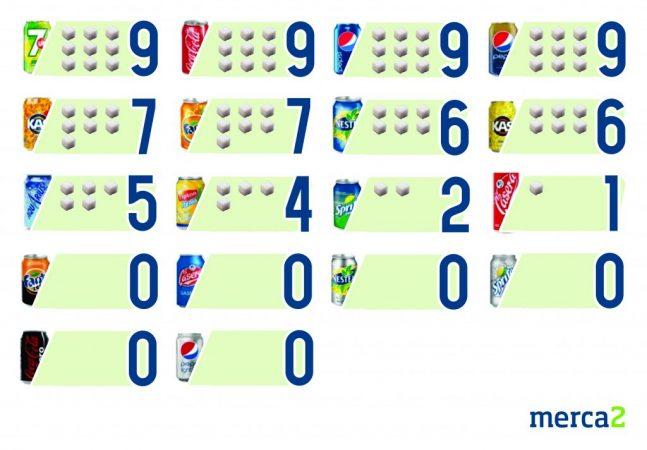 Azúcar en los refrescos Coca-Cola, Pepsi, Fanta...
