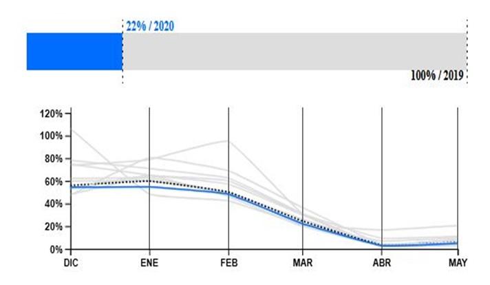 Gráfico: Consumo extranjero en Palma en los últimos siete días, respecto al mismo periodo del año anterior. Origen: Alemania. Fuente: Pulso