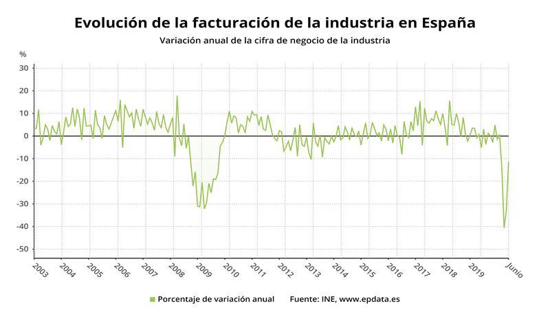 La industria coge aire en junio y factura un 17% más que en mayo