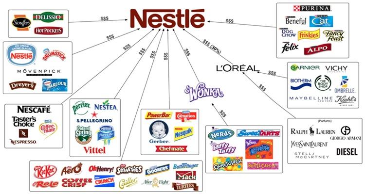 Nestlé, marcas de éxito Purina