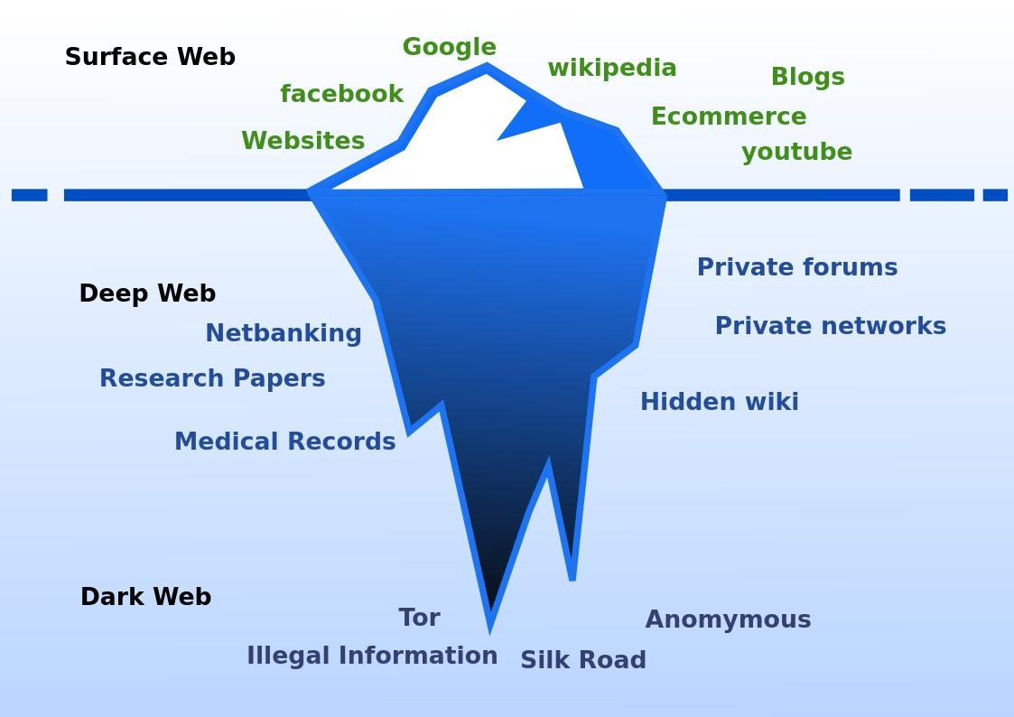 dark web, deep web, datos